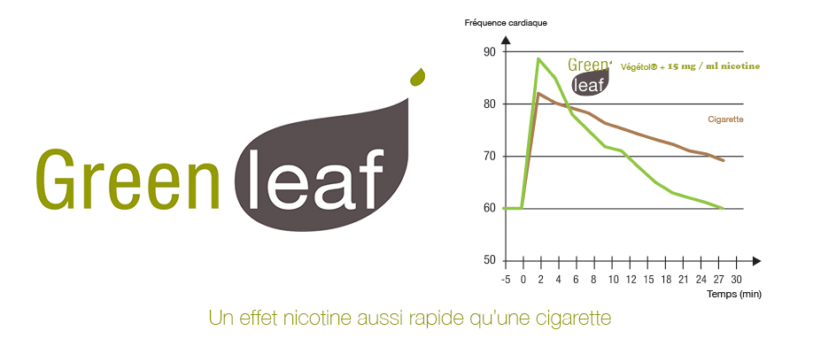Green Leaf E liquide vegetol inside